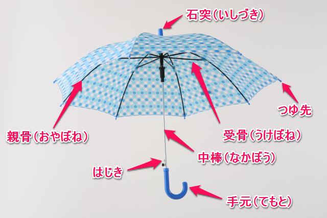 傘各部の名称
