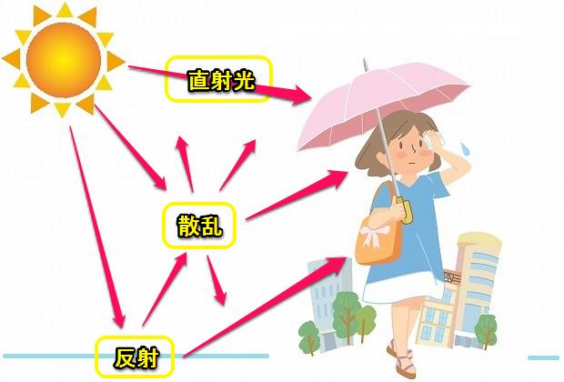 日傘は何色がいい?紫外線カット...